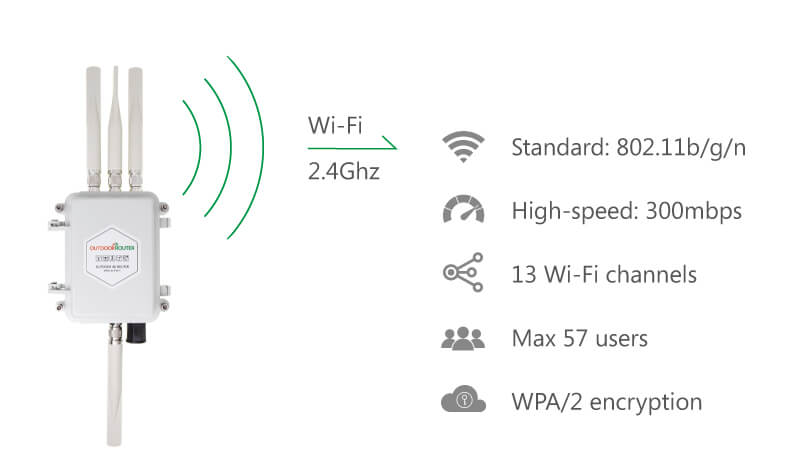 Outdoor-4G-Router-with-WiFi-Booster