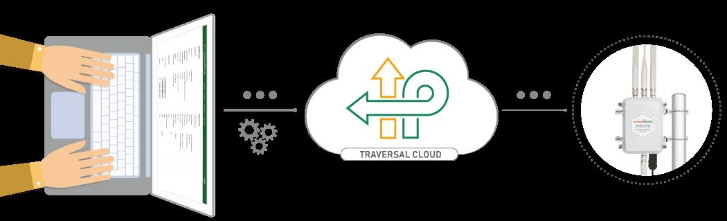 Traversal-Cloud_NAT-Tunnel-Tool
