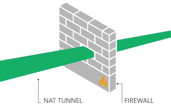 Traversal-NAT-Tunnel-Through-Network-Firewall